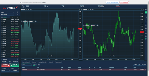 Bdswiss binary options review